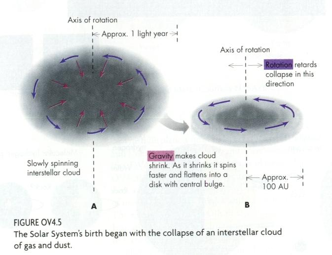 Diagrams of a Solar System Being Formed - Pics about space