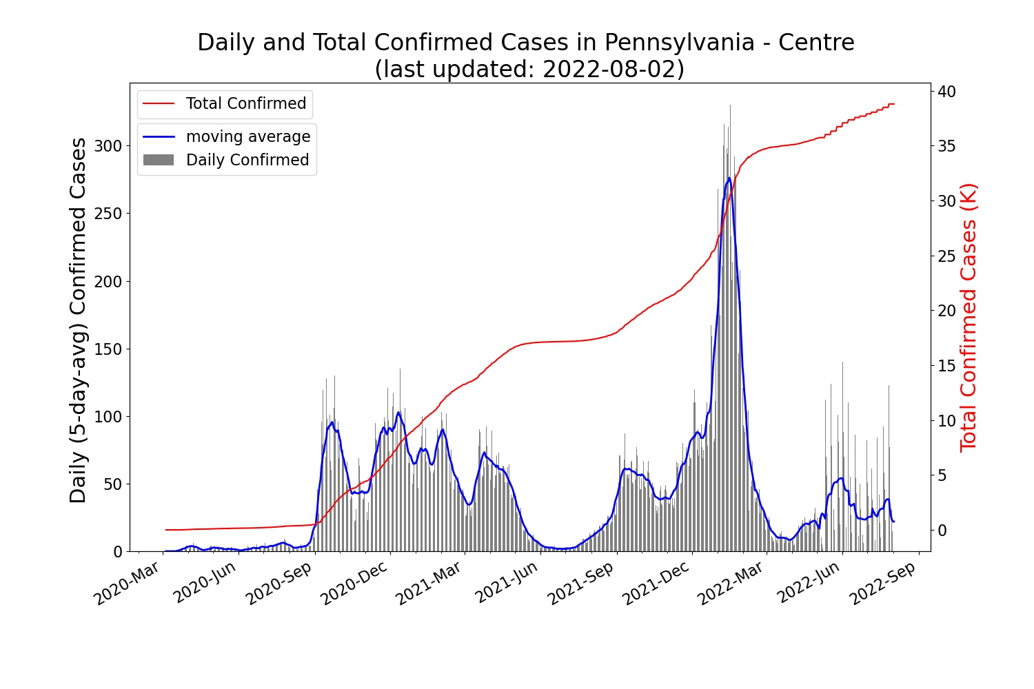 Trend of the daily/total confirmed COVID-19 cases in CENTRE County (PA)