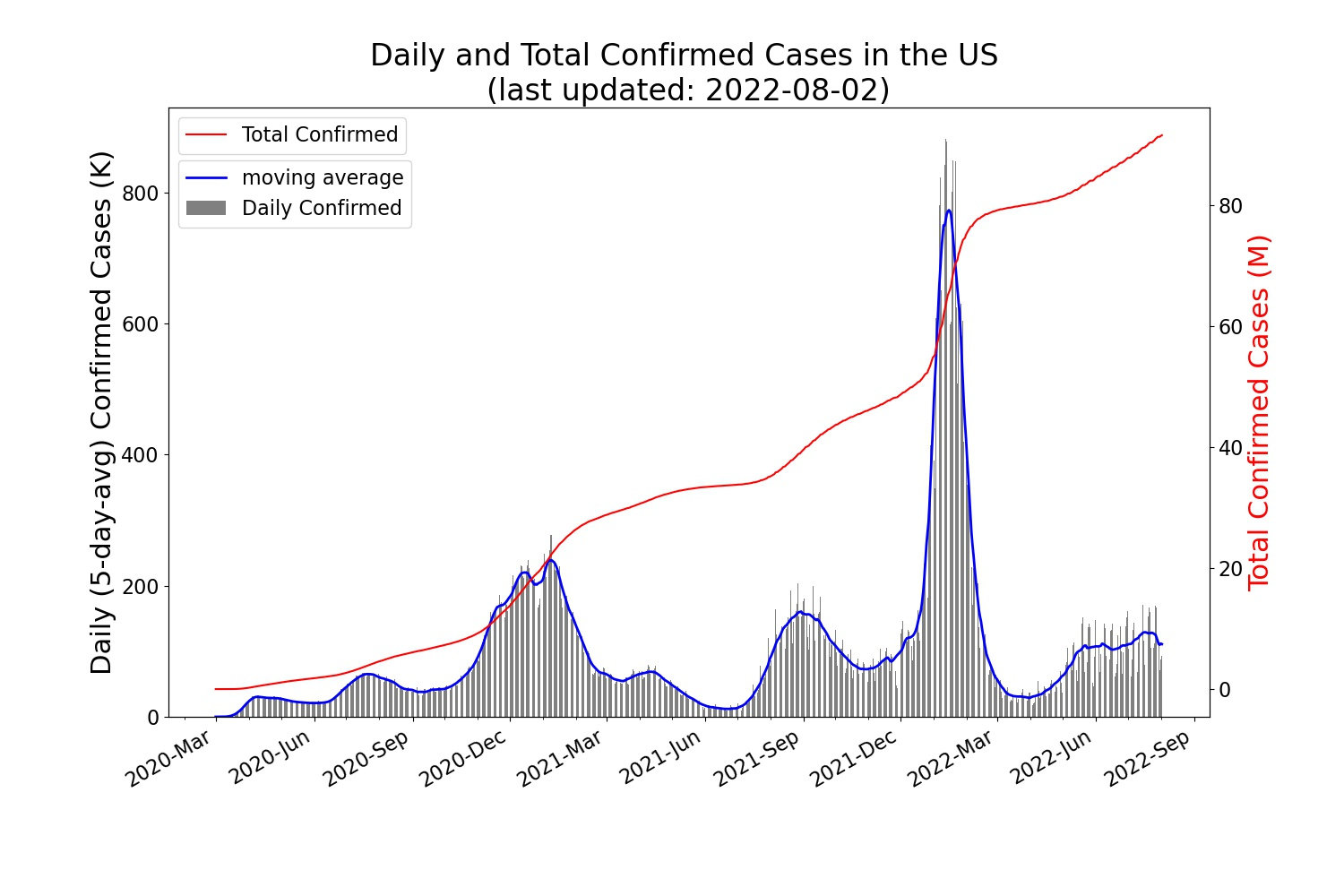 Trend of the daily/total confirmed COVID-19 cases in USA