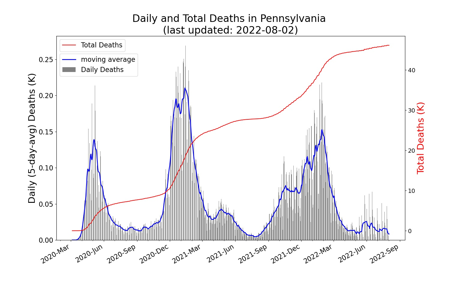 Trend of the daily/total COVID-19 deaths in PA