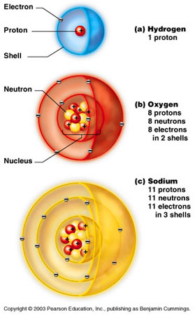 basic chemistry atoms and ions. Black Bedroom Furniture Sets. Home Design Ideas