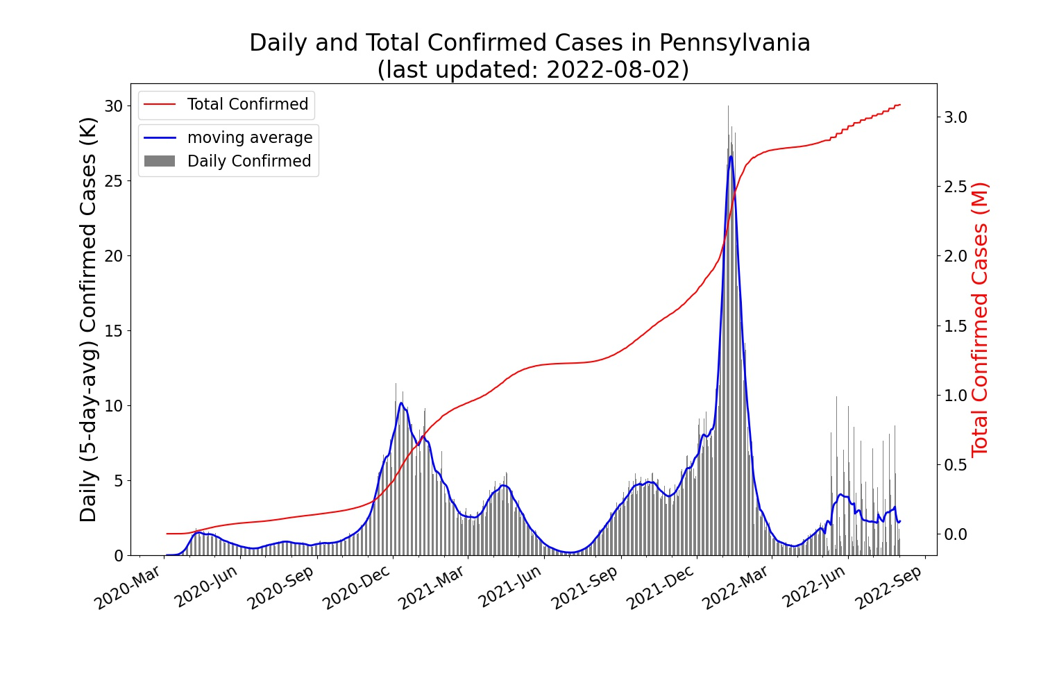 Trend of the daily/total confirmed COVID-19 cases in PA