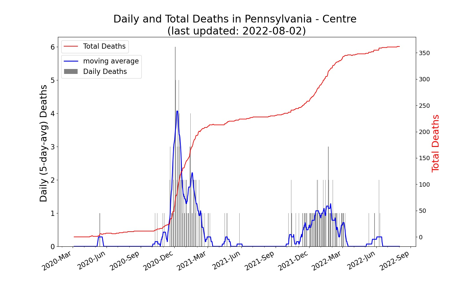 Trend of the daily/total confirmed COVID-19 deaths in CENTRE County (PA)