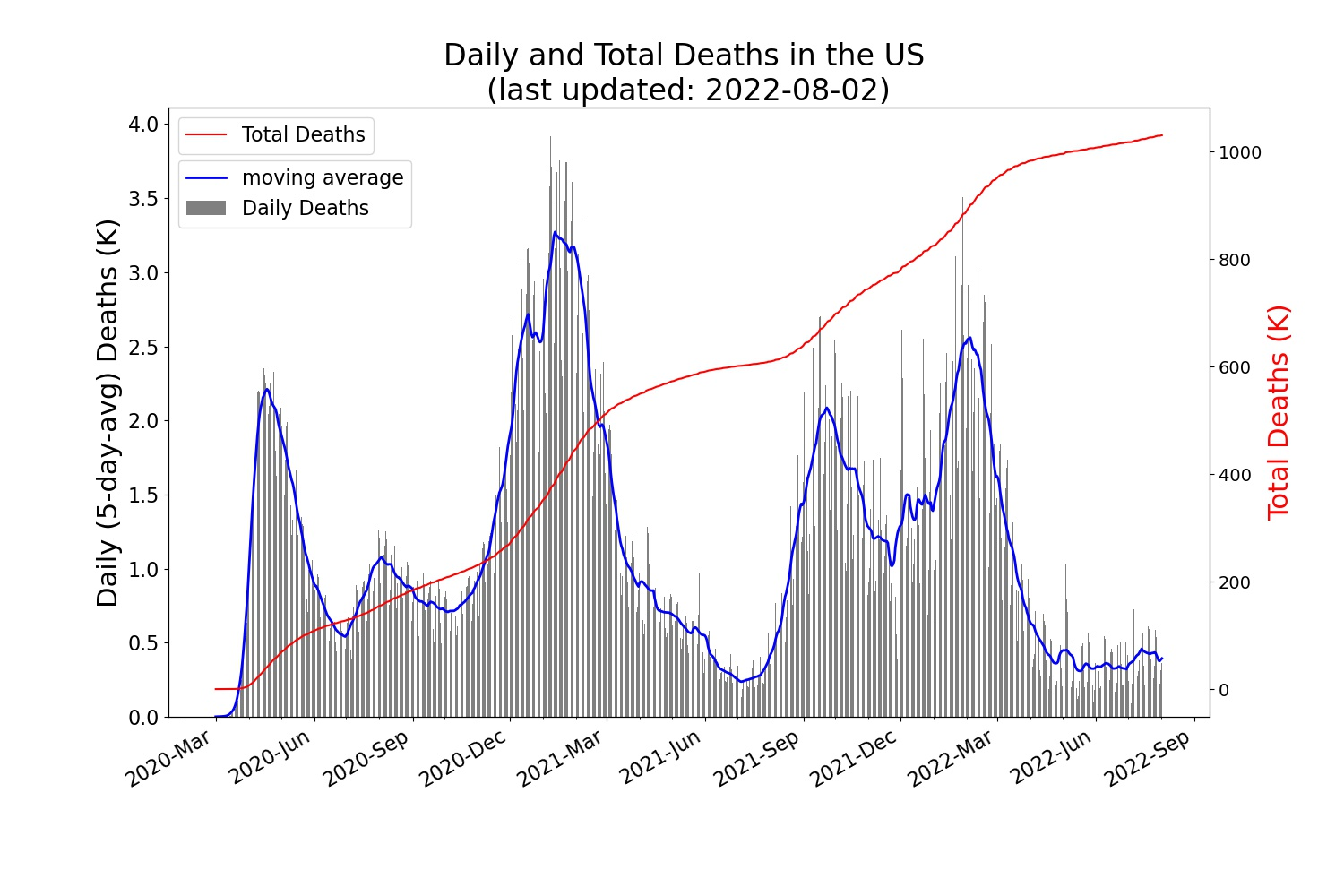 Trend of the daily/total COVID-19 deaths in USA
